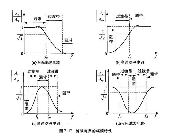 大家说到滤波器都一般认为是无源的滤波器,其实滤波器也跟晶振一样,有无源有源之分的,今天就介绍下有源滤波器 滤波器概述 滤波电路是一种能让需要频段的信号顺利通过,而对其他频段信号起抑制作用的电 路。在这种电路中,把能顺利通过的频率范围,称之为通频带或通带;反之,受 到衰减或完全被抑制的频率范围,称之为阻带;两者之间幅频特性发生变化的频率范 围,称之为过渡带。其滤波电路的幅频特性如图7.