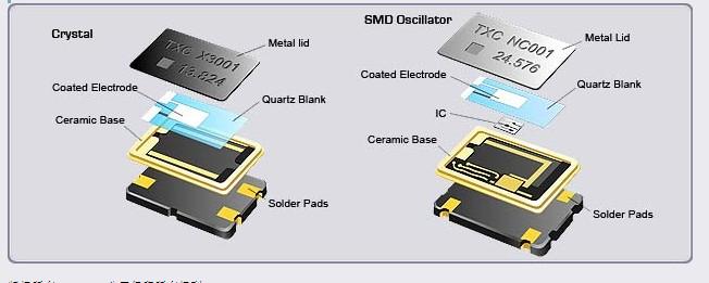 台湾晶技产品系列介绍--深圳宝士达代理txc晶振